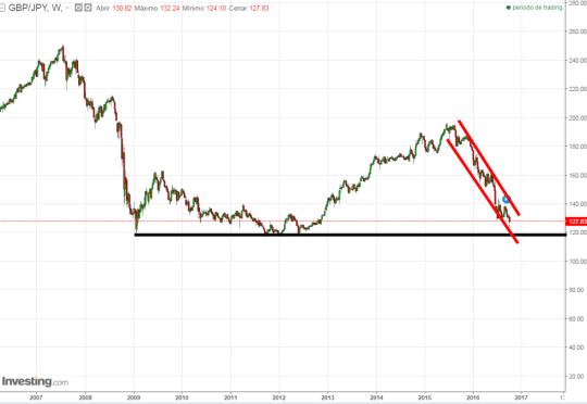 7-octubre-libra-yen% - La libra se derrumba contra todos sus pares