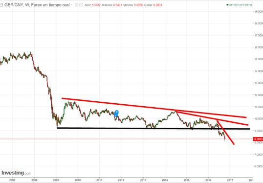 7-octubre-libra-yuan% - La libra se derrumba contra todos sus pares
