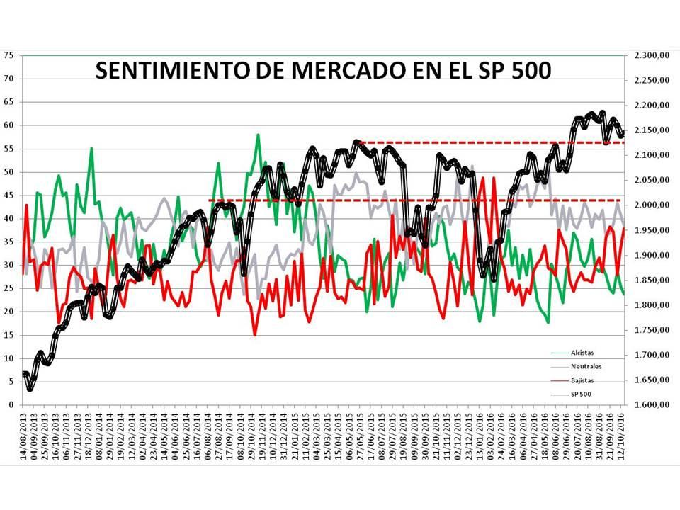Diapositiva1-2% - Sentimiento de Mercado 19/10