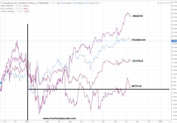 FANG-14-OCTUBRE% - Comparativa FANG junio vs octubre