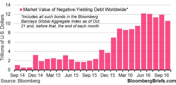 cuanto-importa-la-deuda-negativa-en-el-mundo-3% - El valor en el mercado de la deuda a tipos negativos