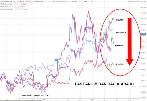 fang-14-junio-2016% - Comparativa FANG junio vs octubre