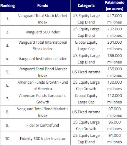 top-ten-fondos% - Vanguard copa 6 de los 10 fondos más grandes del mundo