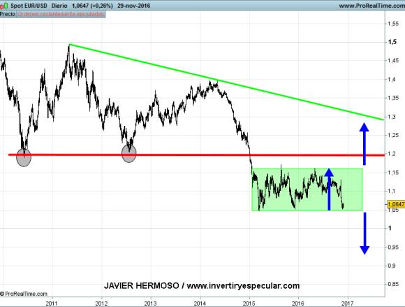 1-diciembre-euro% - Euro vs. yen, libra y dólar
