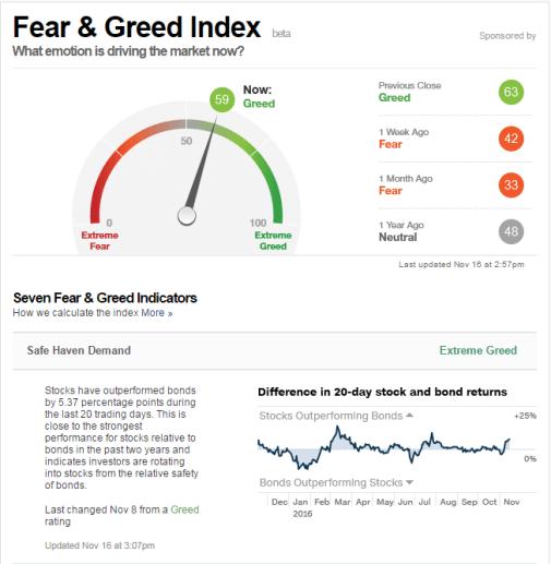 17-noviembre-indicador-de-estado-1% - Indicadores que denotan el sentimiento financiero de la masa