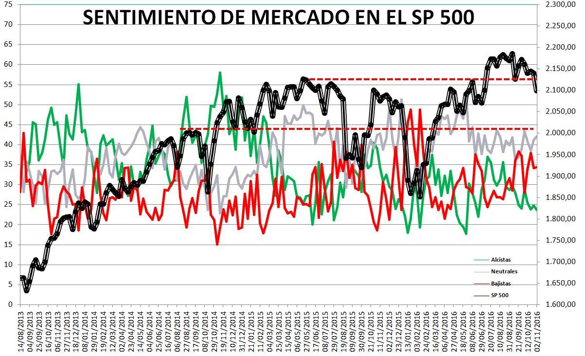 2016-11-03-14_55_24-Microsoft-Excel-SENTIMIENTO-DE-MERCADO-SP-500-Modo-de-compatibilidad% - Sentimiento de Mercado 2/11