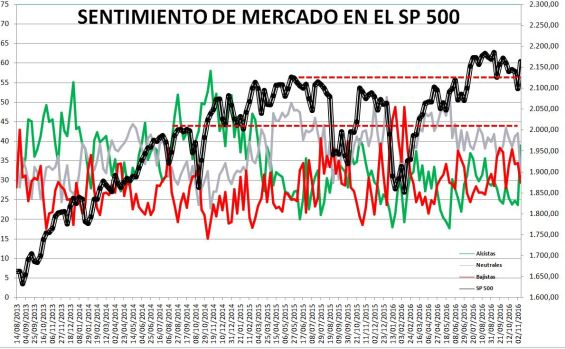 2016-11-10-14_12_05-Microsoft-Excel-SENTIMIENTO-DE-MERCADO-SP-500-Modo-de-compatibilidad% - Sentimiento de Mercado 9/11