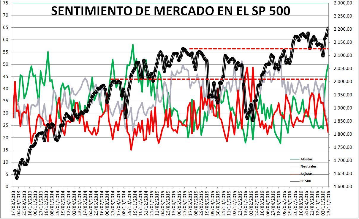 2016-11-24-16_47_12-Microsoft-Excel-SENTIMIENTO-DE-MERCADO-SP-500-Modo-de-compatibilidad% - Sentimiento de Mercado 23/11