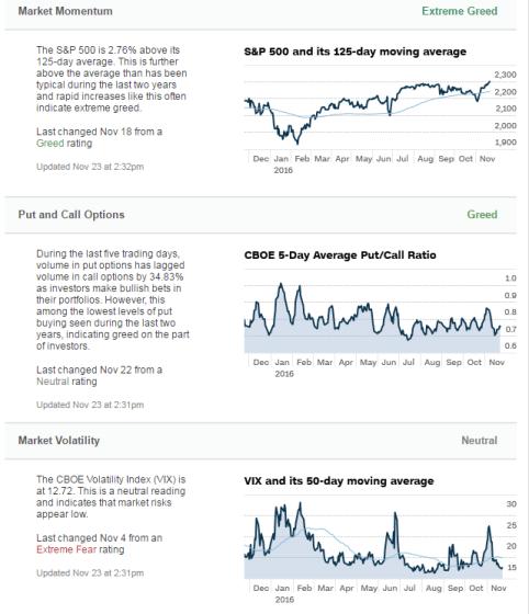 24-noviembre-indicador-tendencia-2% - Indicadores de la tendencia en RV USA