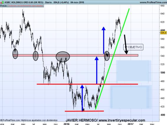 7-HSBC% - Valores en libras : HSBC, BAT y Tesco