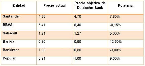 8-noviembre-objetivos-banca% - Deutsche Bank da precios objetivos a la banca española