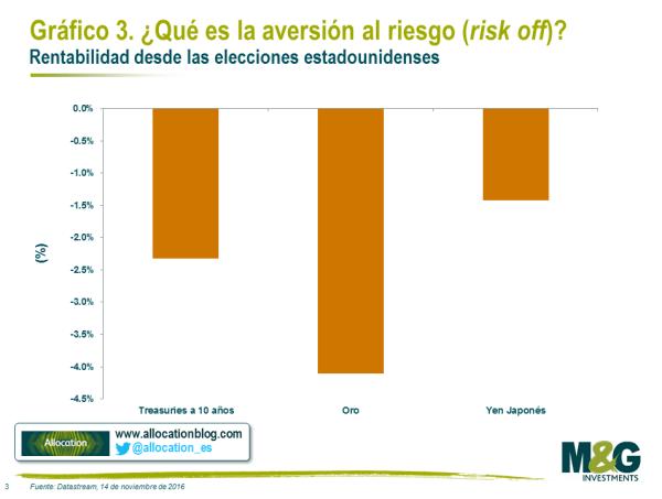 AVERSION-AL-RIESGO% - ¿qué es la aversión al riesgo?