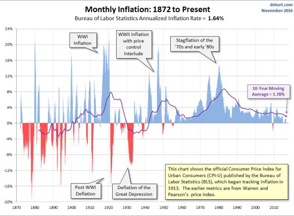 inflacióln-desde-1872% - La inflación (IPC) de EEUU desde 1872 hasta el presente