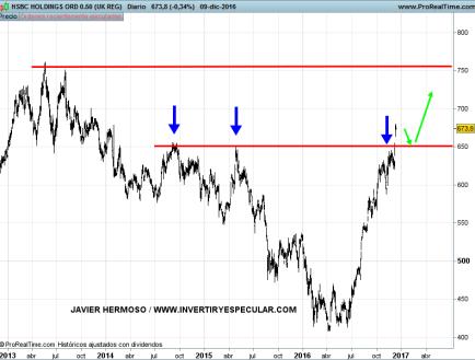 13-HSBC% - Seguimiento Banca europea
