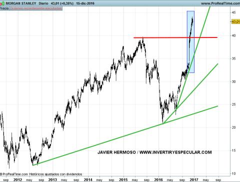 19-MORGAN-STANLEY% - Bancos área dólar