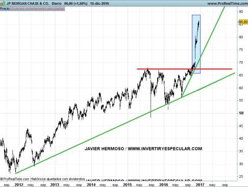 19-jp-morgan% - Bancos área dólar