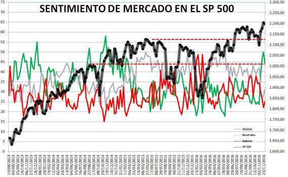 2016-12-01-15_43_01-Microsoft-Excel-SENTIMIENTO-DE-MERCADO-SP-500-Modo-de-compatibilidad% - Sentimiento de Mercado 30/11