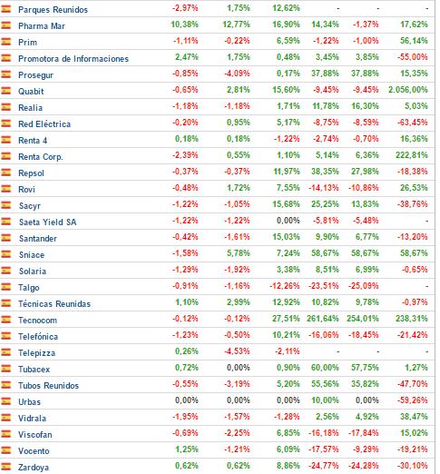 23-de-parques-a-zardoya% - El mercado español a una semana de terminar el año