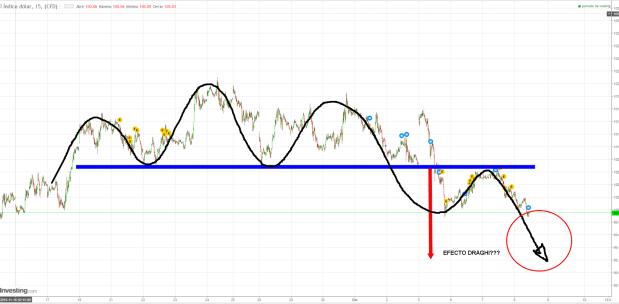 DOLAR-8-DICIEMBRE-INTRADIARIO% - ¿Cúal será el efecto Draghi en el euro hoy?