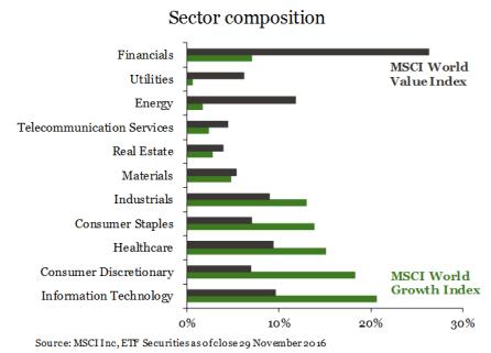 """composición-de-los-sectores% - ¿Invertimos en empresas """"con valor"""" o """"en crecimiento""""?  ¿pero dónde:USA o EUROPA?"""