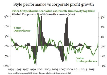 """crecimiento-o-valor% - ¿Invertimos en empresas """"con valor"""" o """"en crecimiento""""?  ¿pero dónde:USA o EUROPA?"""