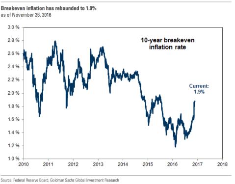 goldman-sach-miedo-2% - Los tres miedos de Goldman Sanchs para el 2017 en EEUU