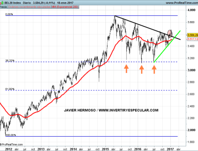 19-enero-bel% - Los otros índices europeos