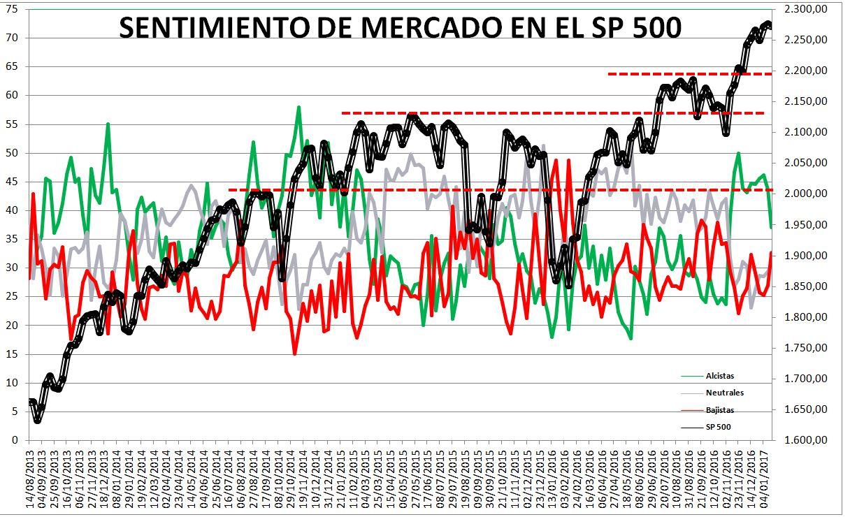 2017-01-19-11_54_52-Microsoft-Excel-SENTIMIENTO-DE-MERCADO-SP-500-Modo-de-compatibilidad% - Sentimiento de Mercado 18/1/17