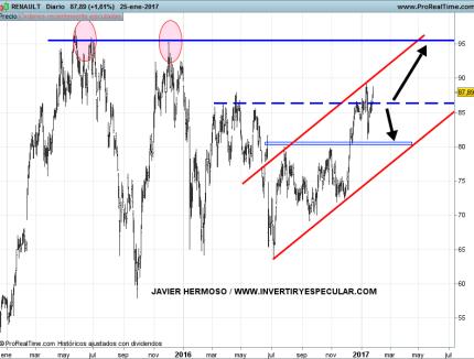 26-enero-renault% - Automoción francesa también buscando mayores cotas