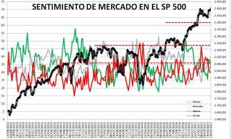 2017-05-11-10_53_14-Microsoft-Excel-SENTIMIENTO-DE-MERCADO-SP-500-Modo-de-compatibilidad% - Sentimiento de Mercado 10/5/17