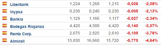 BAJAN-MAS-DE-UN-2-8-MAYO% - Bajan  y suben  más de un 2% hoy