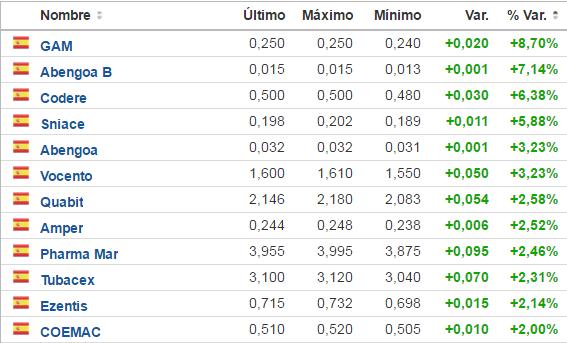 SUBEN-MÁS-DE-UN-2-8-MAYO% - Bajan  y suben  más de un 2% hoy