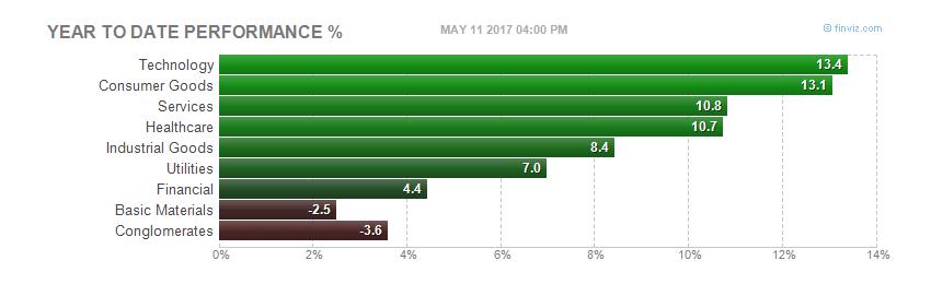 supersectors-usa-mayo% - Repaso básico a la RV USA en lo que va de año