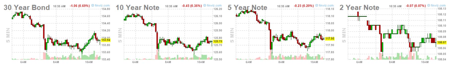 29-junio-bonos-5-minutos% - Reacción del mercado de  bonos
