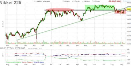 15-septiembre-nikkei% - Vistazo a Japón via  la dupla Nikkei - Yen