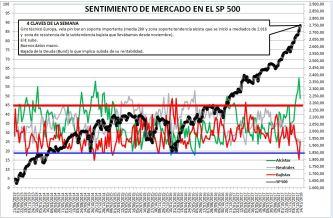 2018-01-11-14_09_01-Microsoft-Excel-SENTIMIENTO-DE-MERCADO-SP-500% - Sentimiento de Mercado 10/1/18