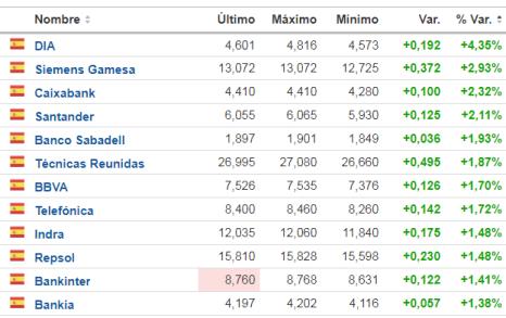 22-enero-más-suben% - Banca y Telefónica avalan el ataque a 10600 de hoy