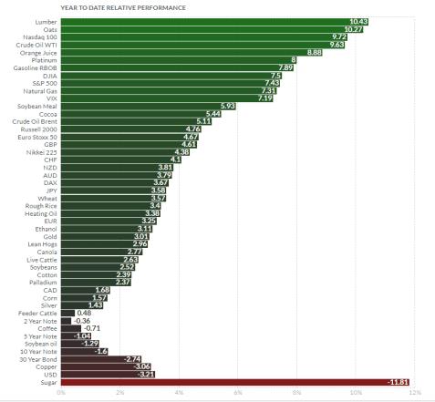 29-enero-futuros% - Cierres futuros semana anterior 26 de enero