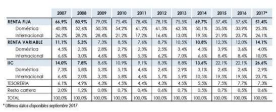 EVOLUCION-CARTERA-DE-FONDOS% - Lo que debes saber de la evolución de los fondos españoles