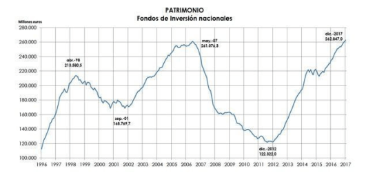 EVOLUCION-FONDOS-DE-INVERSION-NACIONALES% - Lo que debes saber de la evolución de los fondos españoles