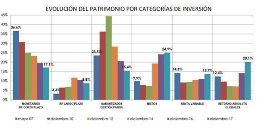 FONDOS-POR-CATERGORIAS-2007-2017% - Lo que debes saber de la evolución de los fondos españoles