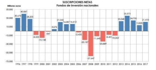 FONDOS-SUSCRIPCIONES-NETAS-EN-FONDOS-ESPAÑOLES% - Lo que debes saber de la evolución de los fondos españoles