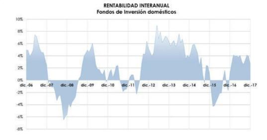 RENTABILIDAD-INTERNUAL-DE-LOS-FONDOS% - Lo que debes saber de la evolución de los fondos españoles