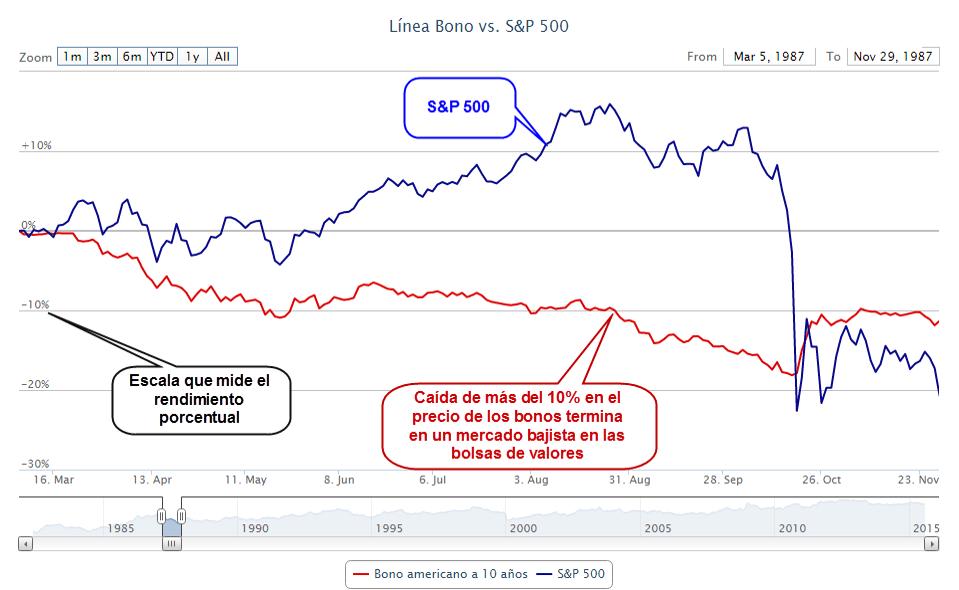 bonos-bolsa-año-1987% - ¿Los bonos anticipan las grandes correcciones bursátiles?