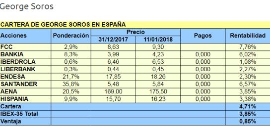 cartera-soros-2% - Las posiciones de Soros en España