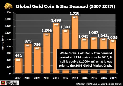 or-fisico-demanda% - Gráficos de por qué hay que estar en Oro invertidos