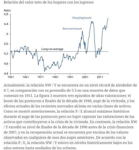 valor-neto-ingresos-de-los-hogares% - Razones de valoración para  empresas y hogares
