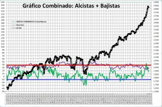 2018-02-01-13_24_49-Microsoft-Excel-SENTIMIENTO-DE-MERCADO-SP-500% - Sentimiento de Mercado 31/1/18