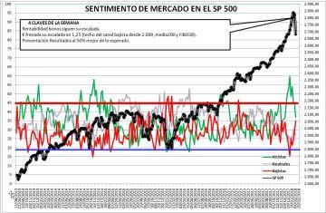 2018-02-08-11_03_58-Microsoft-Excel-SENTIMIENTO-DE-MERCADO-SP-500% - Sentimiento de Mercado 7/2/18