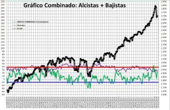 2018-02-15-11_24_22-Microsoft-Excel-SENTIMIENTO-DE-MERCADO-SP-500% - Sentimiento de Mercado 14/2/18